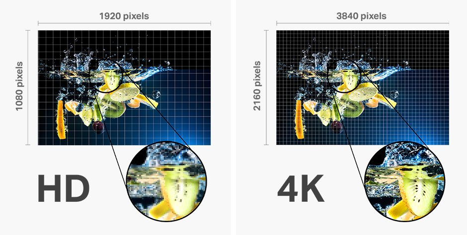 The next generation of TV is here - 4k vs HD