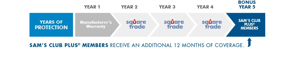 Extended Protection Plan by SquareTrade (Nationwide) Nationwide extended protection by SquareTrade is completely insured, has no deductible charges, covers parts which not even the manufacturers do (i.e. remote controls and more), has a no lemon policy, and no trip charges on TVs.