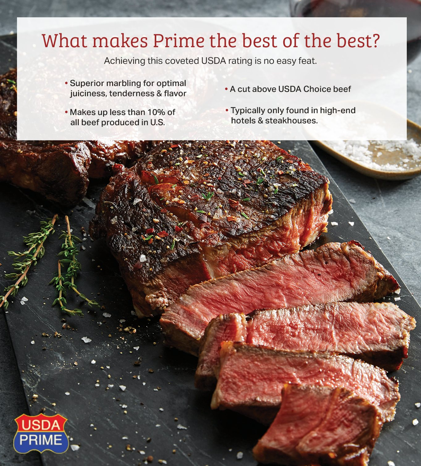 Prime beef makes up less than 10 percent of all beef made in the U.S. and is known for its superior marbling.